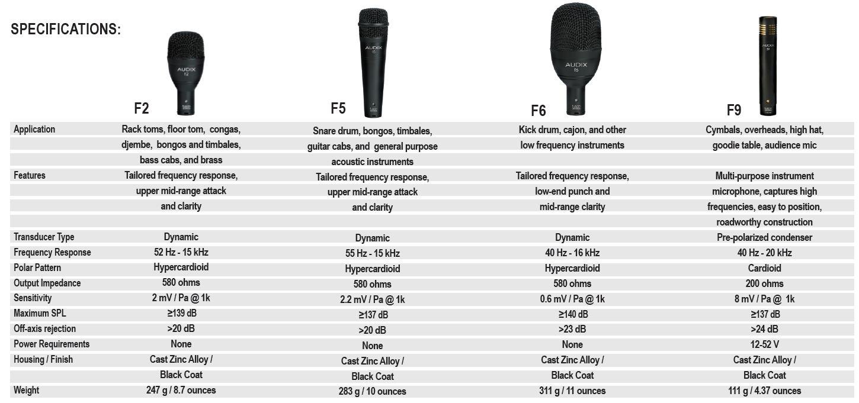 Audix Microphones Fusion 7